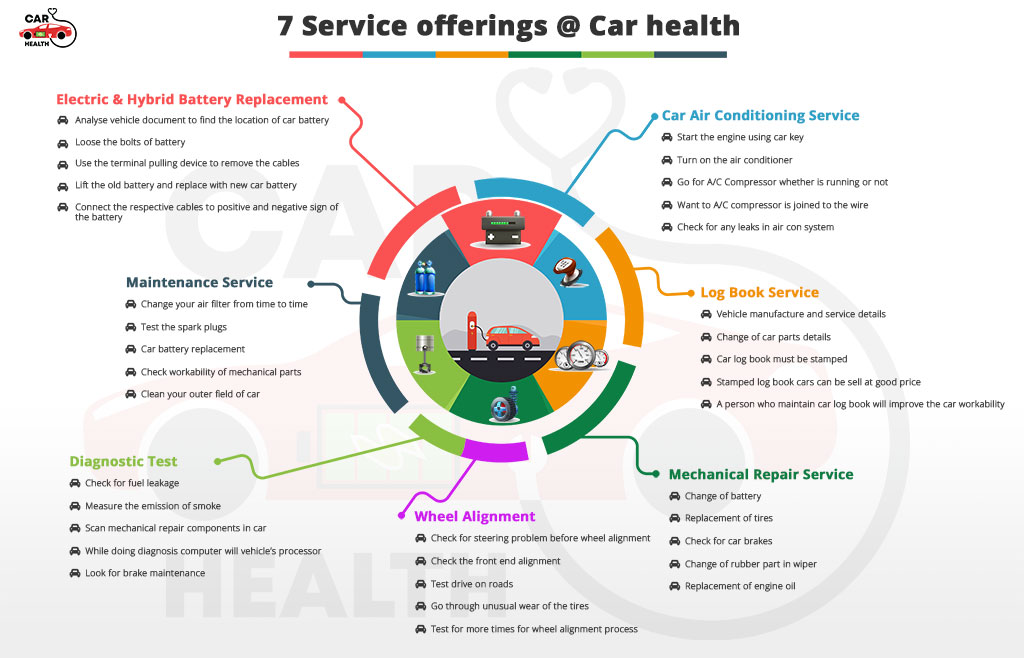 7-Service-Offering-at-Car-Health